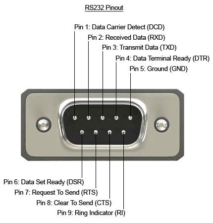 RS232 to USB driver
