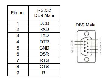 FTDI FT232RL
